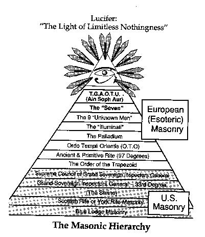 Illuminati Hierarchy
