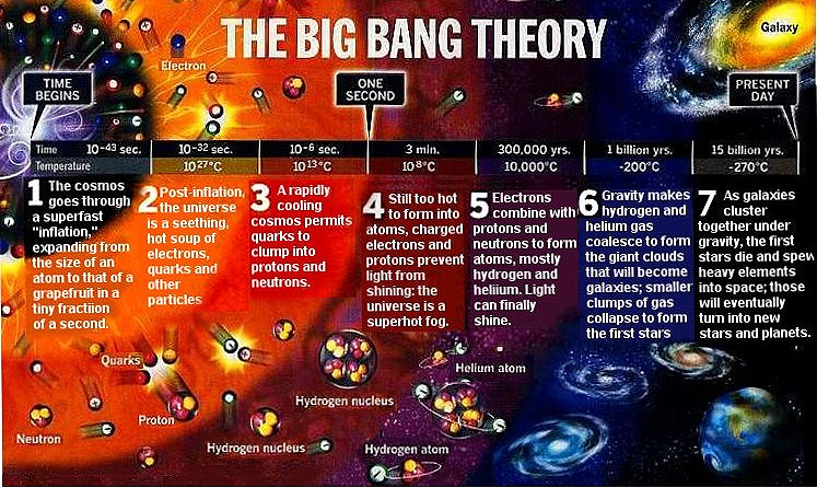 Big Bang Theory Timeline